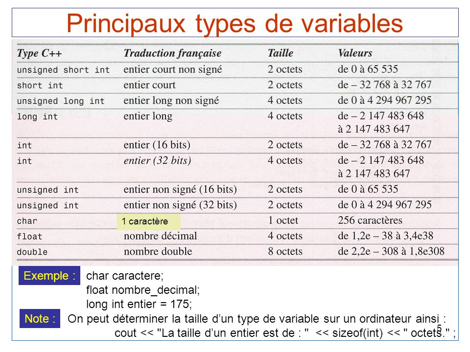 Principaux types de variables