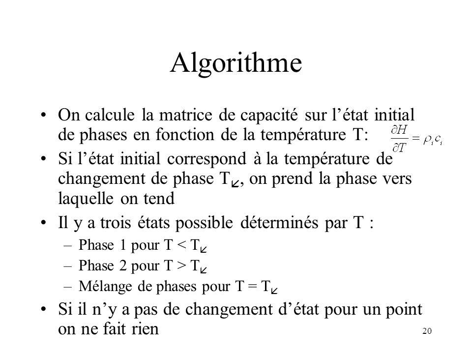 Algorithme On calcule la matrice de capacité sur l'état initial de phases en fonction de la température T: