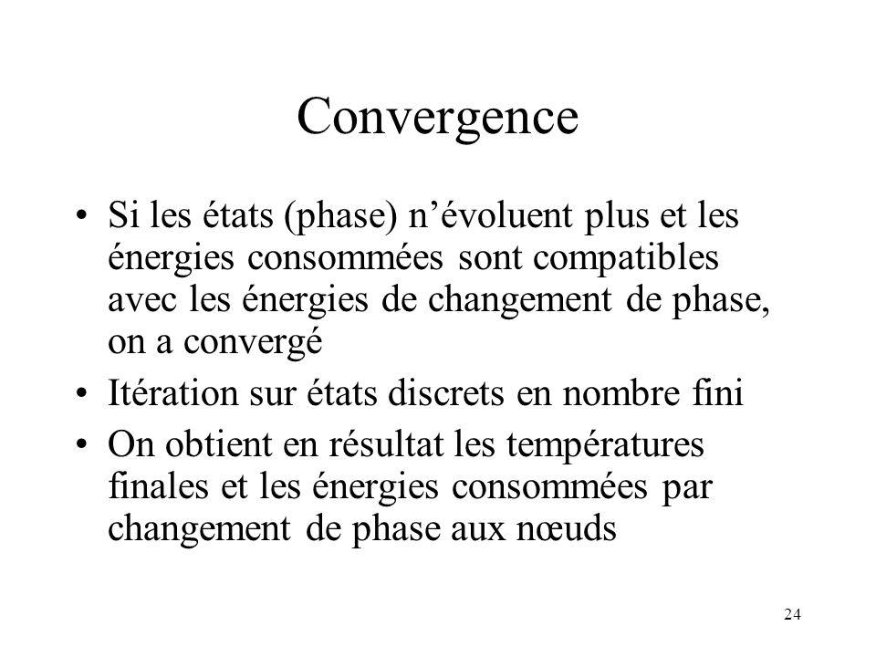 Convergence Si les états (phase) n'évoluent plus et les énergies consommées sont compatibles avec les énergies de changement de phase, on a convergé.