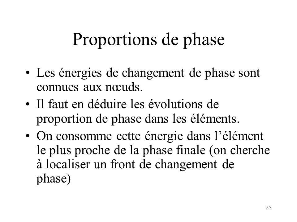 Proportions de phase Les énergies de changement de phase sont connues aux nœuds.