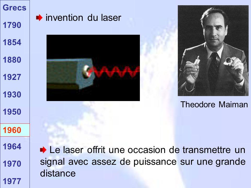 Theodore Maiman invention du laser. Les télécommunications par fibre optique ne furent pas possibles avant l invention du laser en 1960 par.