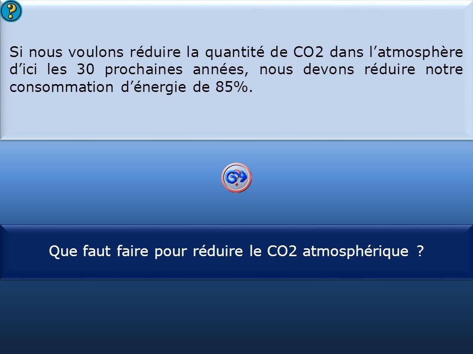 Que faut faire pour réduire le CO2 atmosphérique