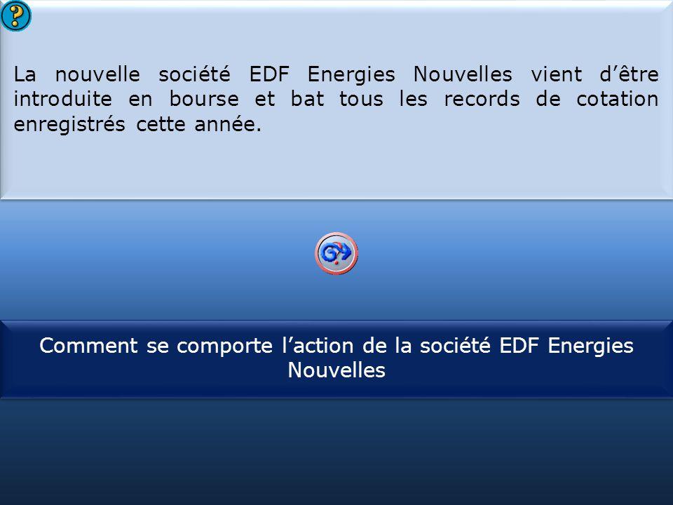 Comment se comporte l'action de la société EDF Energies Nouvelles