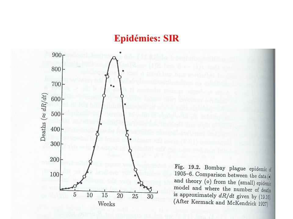 Epidémies: SIR