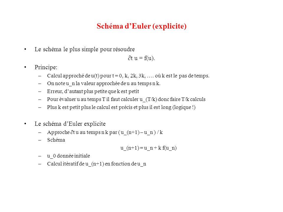 Schéma d'Euler (explicite)