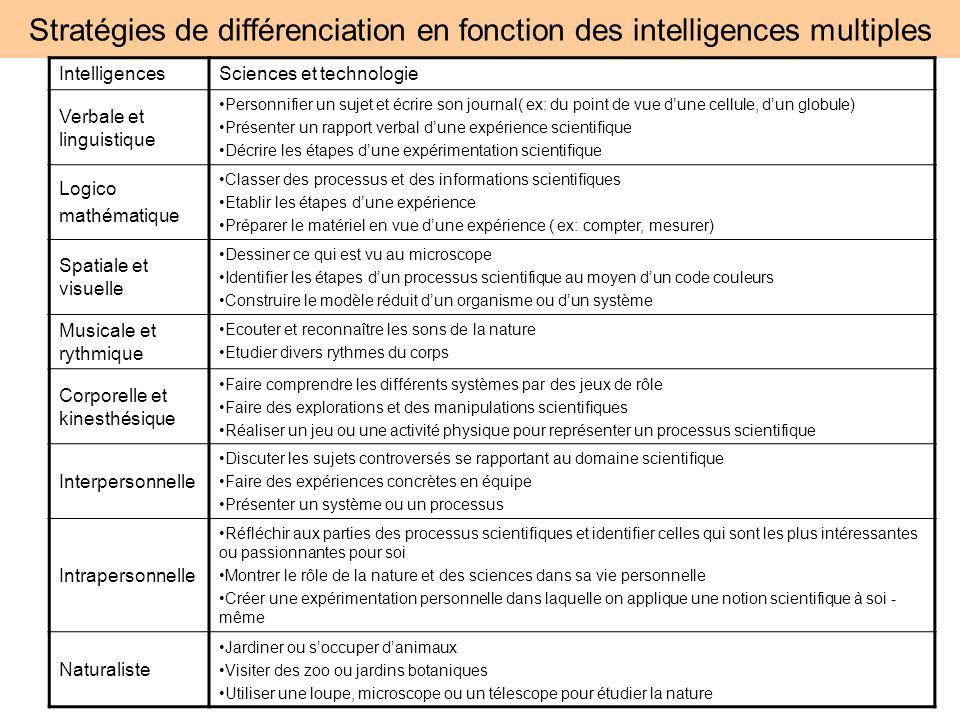 Stratégies de différenciation en fonction des intelligences multiples