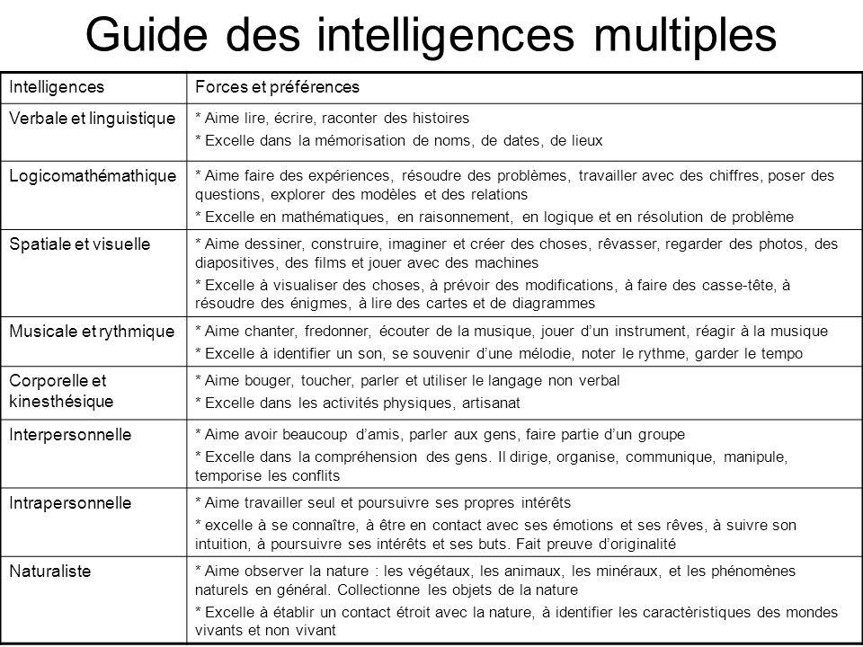 Guide des intelligences multiples