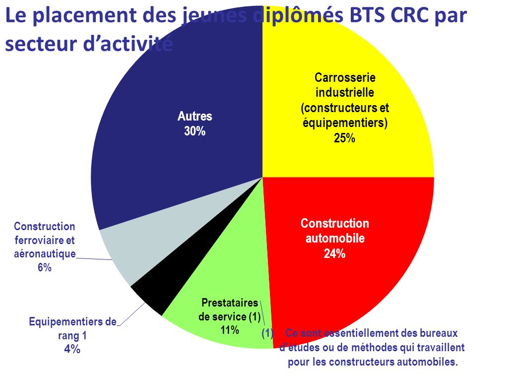 Le placement des jeunes diplômés BTS CRC par secteur d'activité