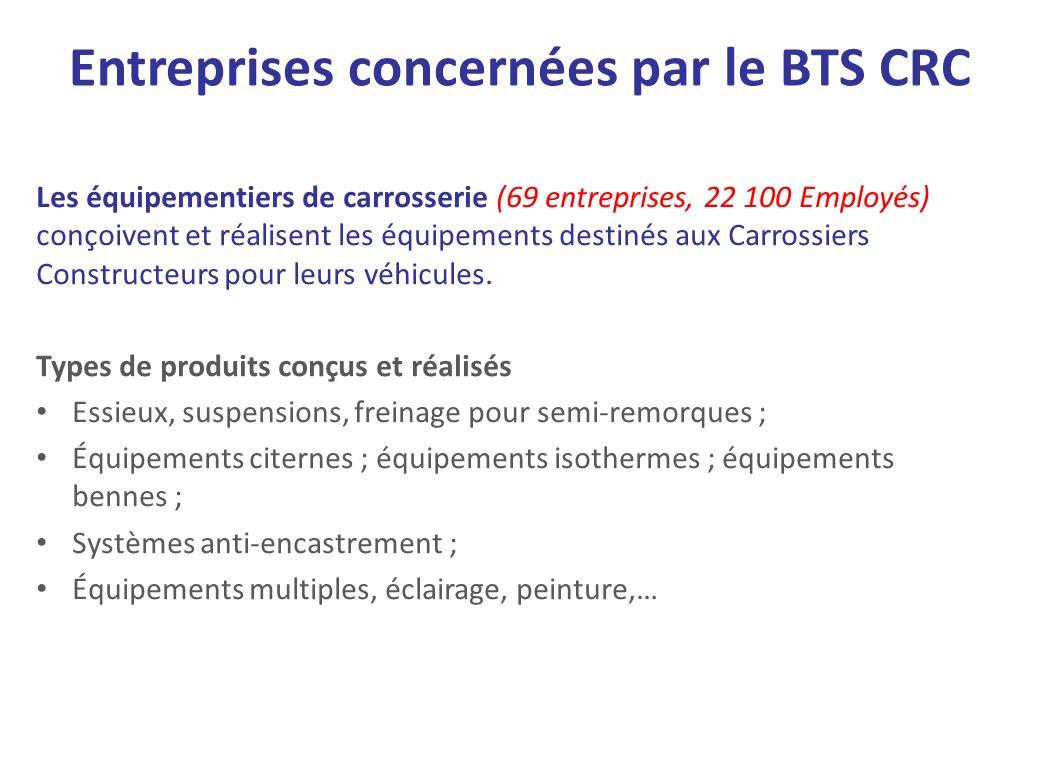 Entreprises concernées par le BTS CRC