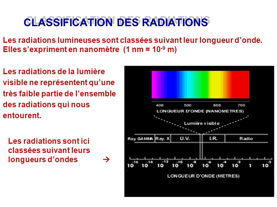 CLASSIFICATION DES RADIATIONS