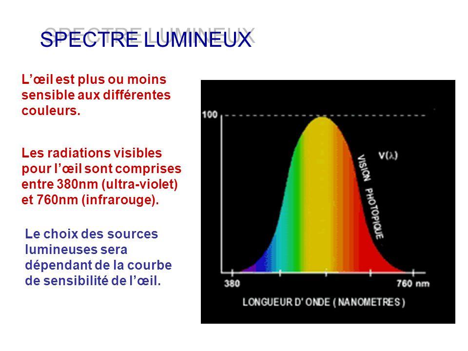 SPECTRE LUMINEUX L'œil est plus ou moins sensible aux différentes couleurs.