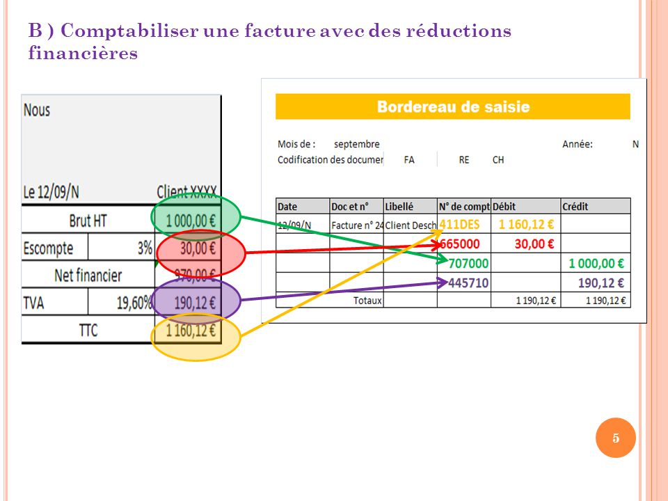 B ) Comptabiliser une facture avec des réductions financières