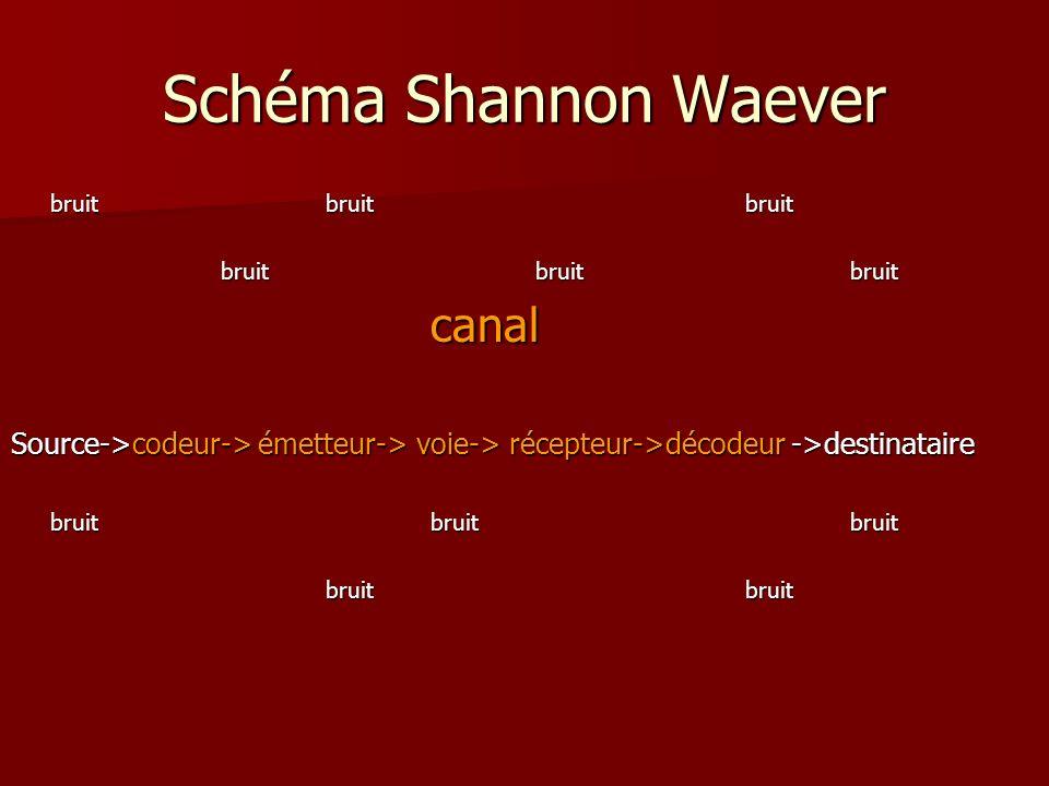 Schéma Shannon Waever canal