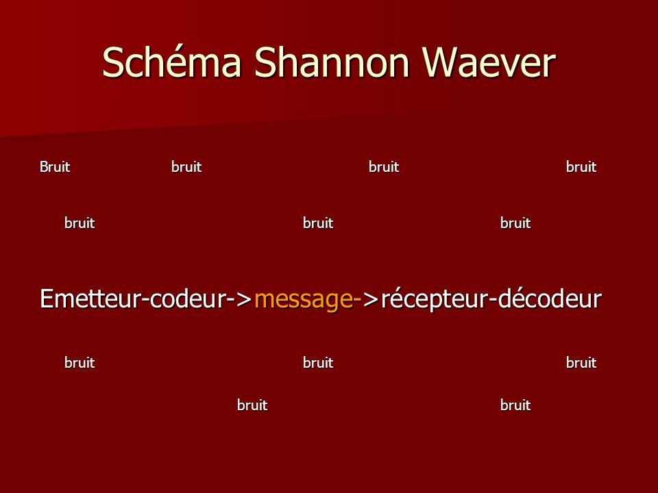 Schéma Shannon Waever Bruit bruit bruit bruit. bruit bruit bruit. Emetteur-codeur->message->récepteur-décodeur.