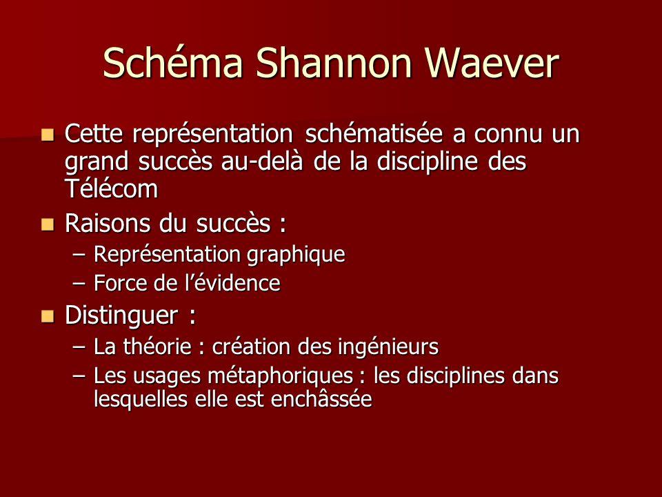 Schéma Shannon Waever Cette représentation schématisée a connu un grand succès au-delà de la discipline des Télécom.