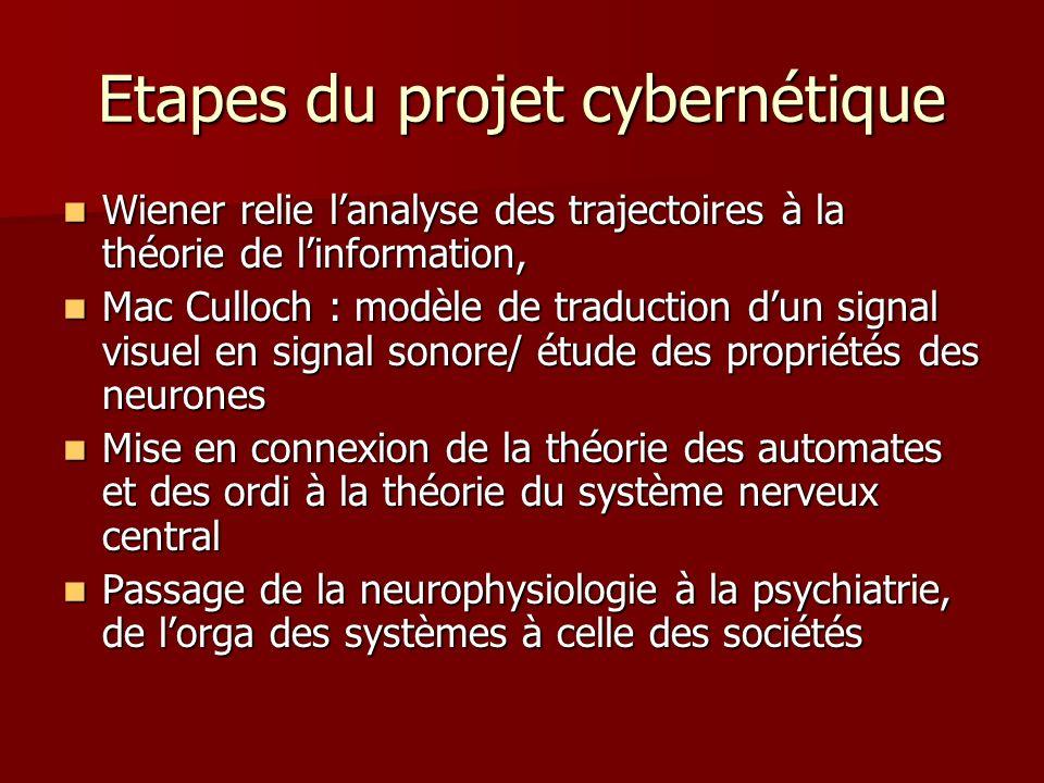 Etapes du projet cybernétique