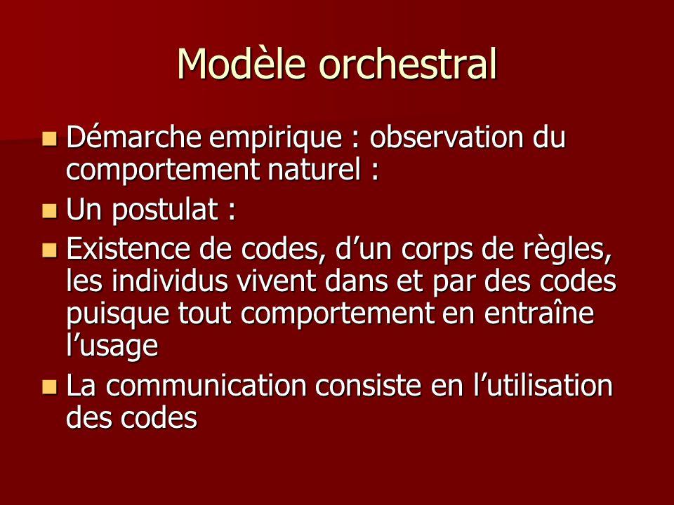 Modèle orchestral Démarche empirique : observation du comportement naturel : Un postulat :