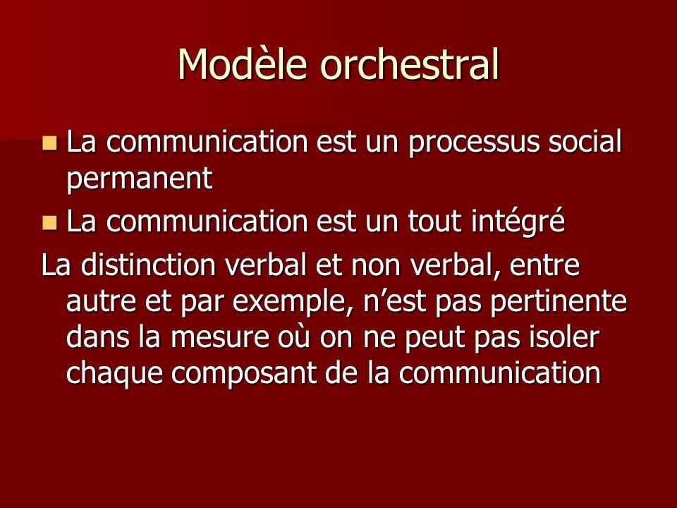 Modèle orchestral La communication est un processus social permanent
