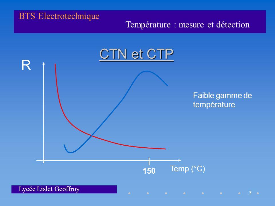 CTN et CTP R Faible gamme de température Temp (°C) 150
