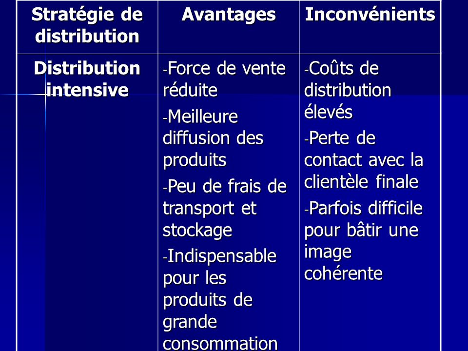 Stratégie de distribution Distribution intensive