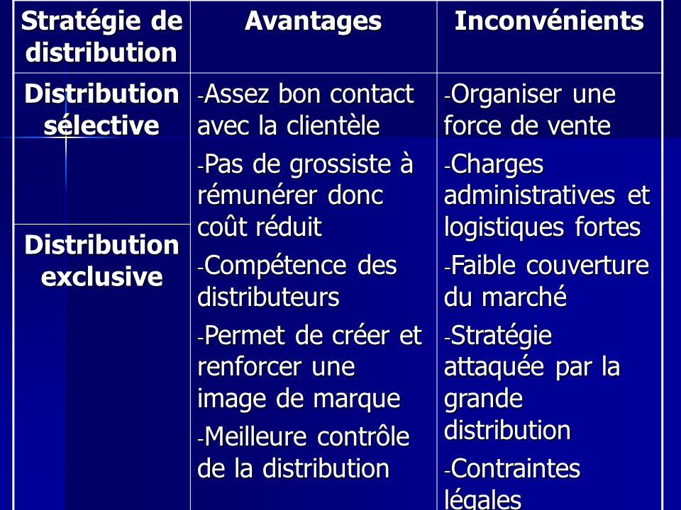 Stratégie de distribution Avantages Inconvénients