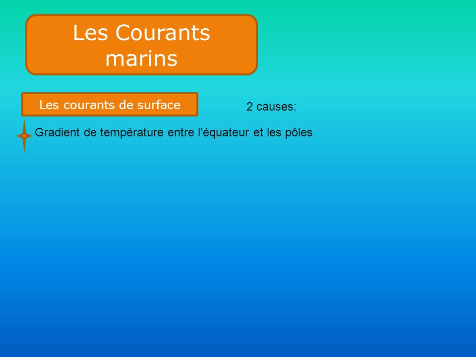 Les courants de surface