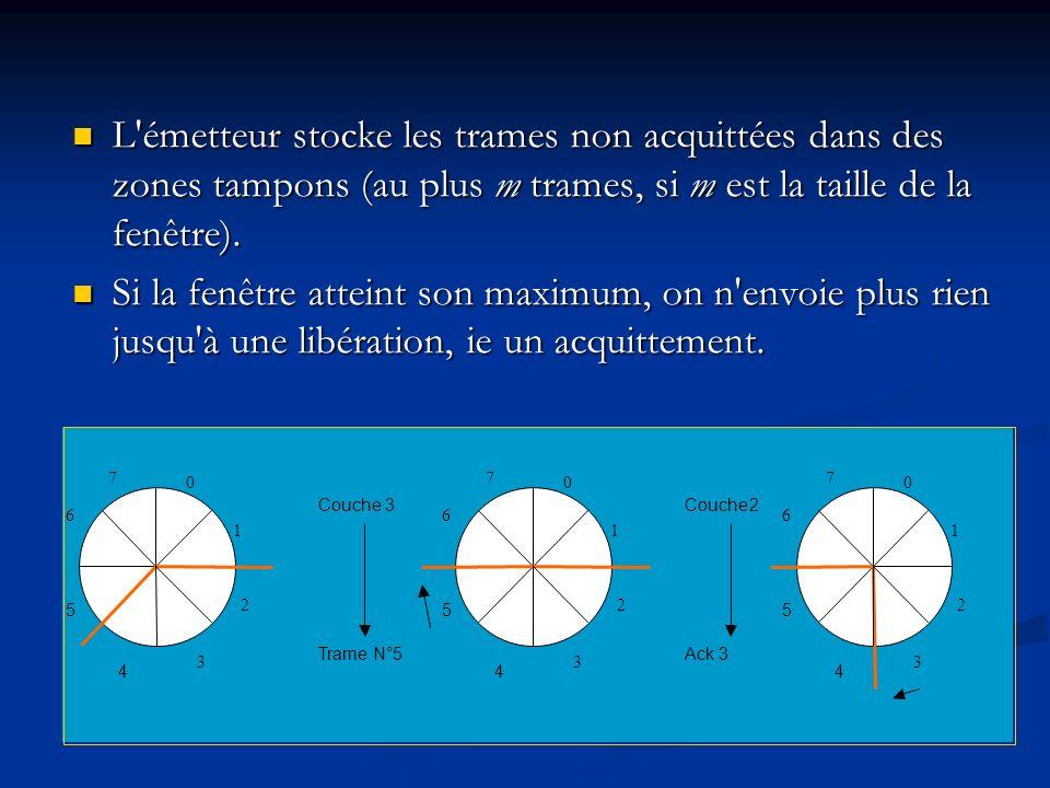 L émetteur stocke les trames non acquittées dans des zones tampons (au plus m trames, si m est la taille de la fenêtre).