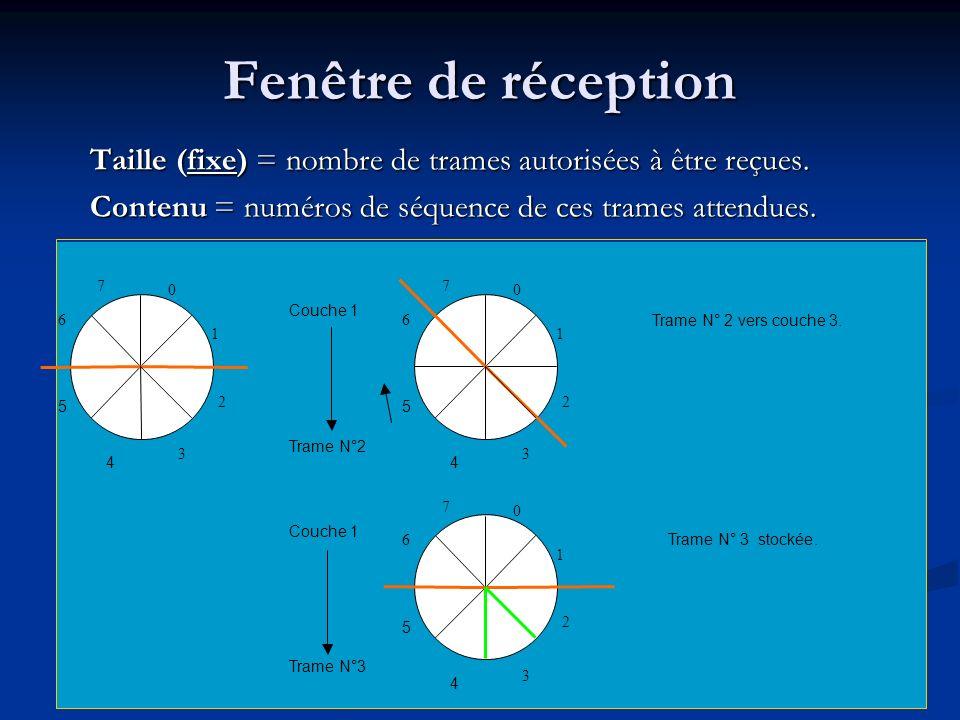 Fenêtre de réception Taille (fixe) = nombre de trames autorisées à être reçues. Contenu = numéros de séquence de ces trames attendues.