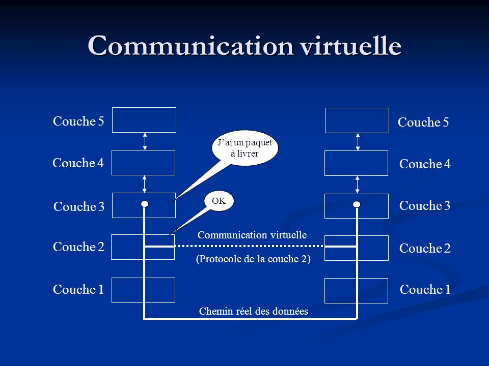 Communication virtuelle