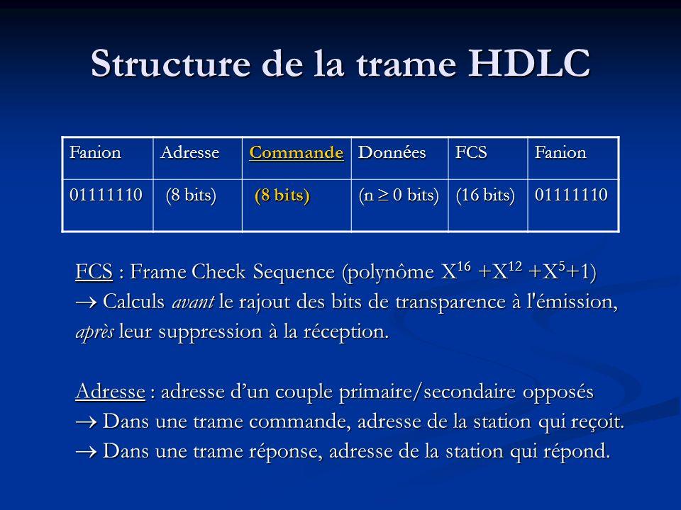 Structure de la trame HDLC