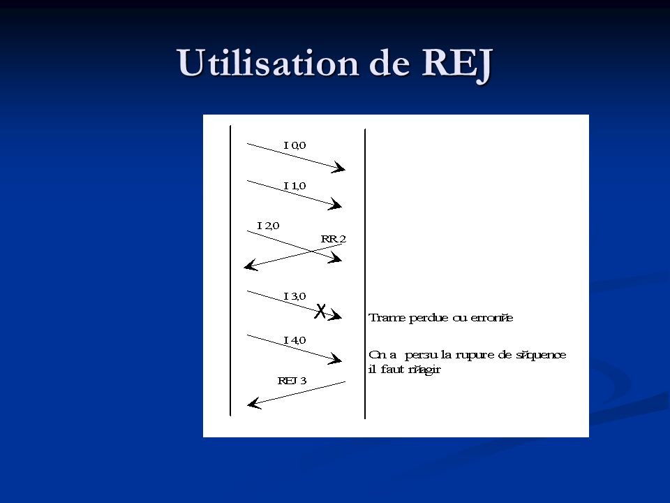 Utilisation de REJ