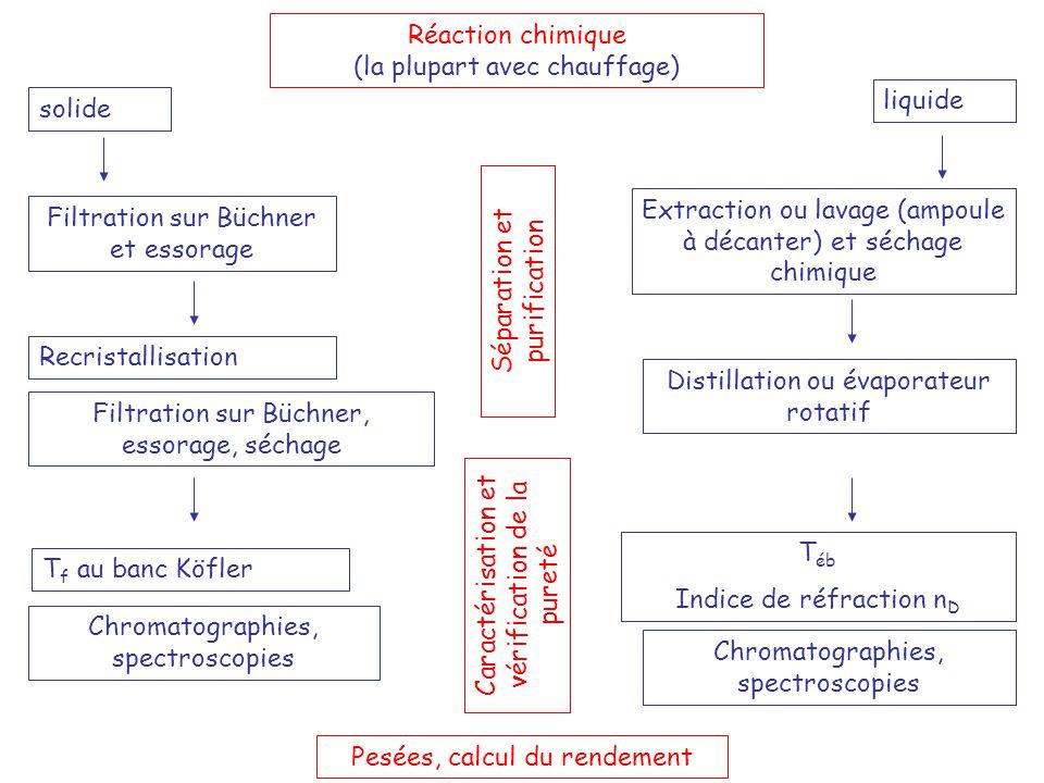 Réaction chimique (la plupart avec chauffage)