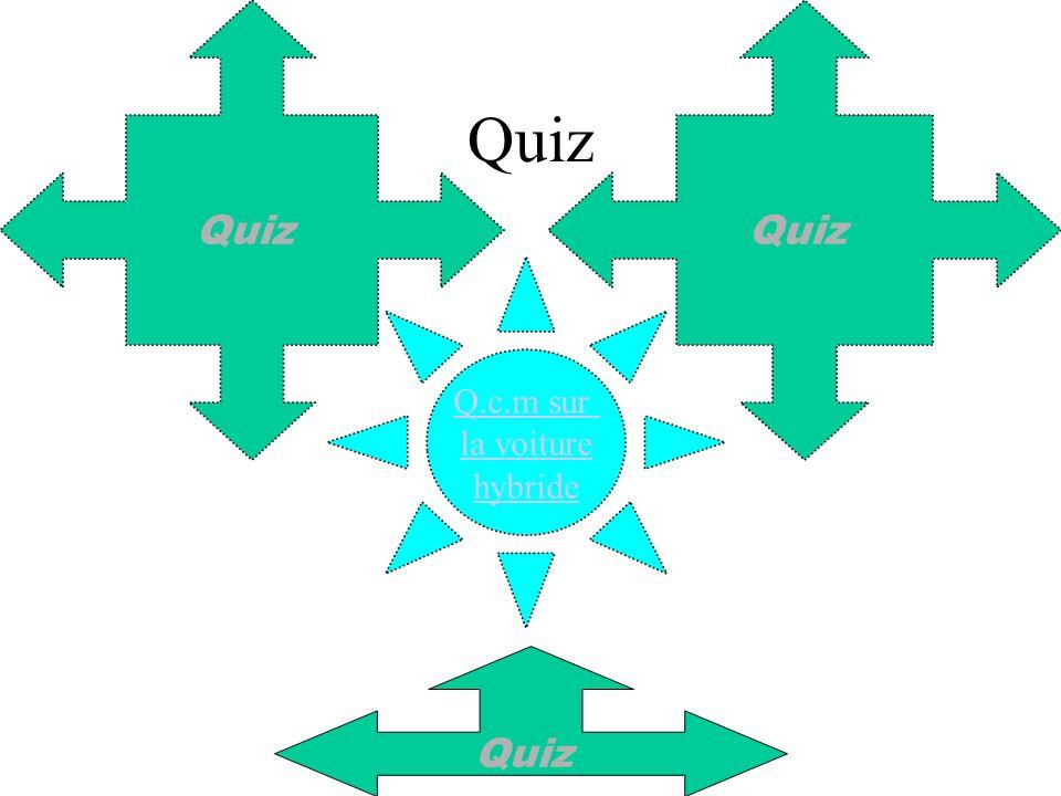 Quiz Quiz Quiz Q.c.m sur la voiture hybride Quiz