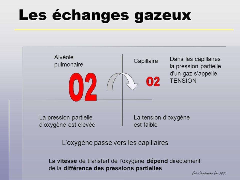 Les échanges gazeux O2 O2 L'oxygène passe vers les capillaires