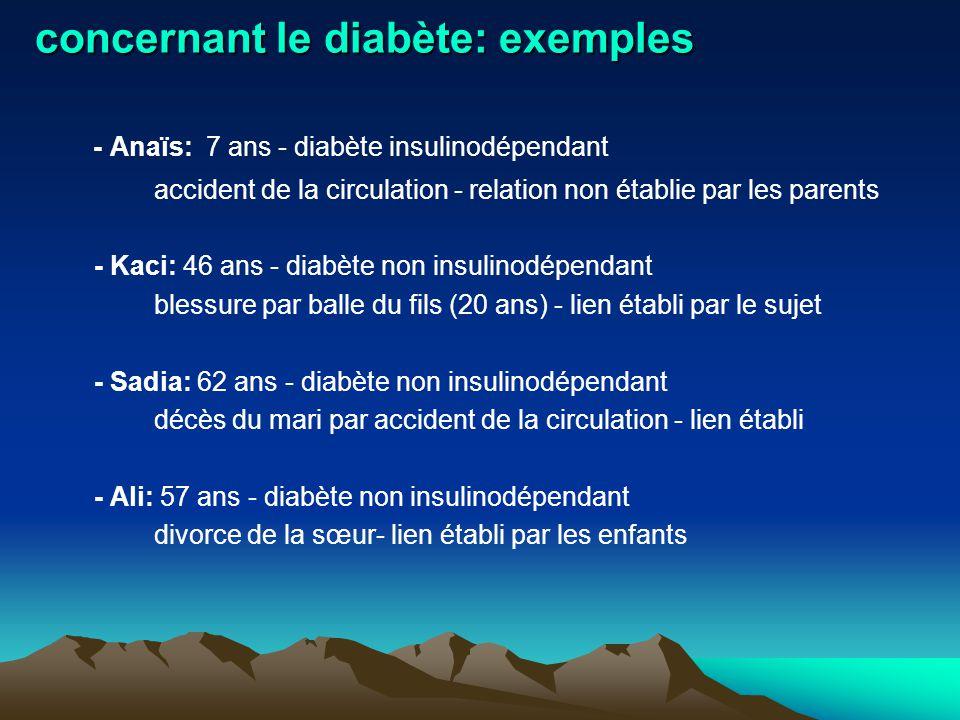 concernant le diabète: exemples