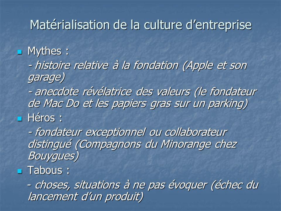 Matérialisation de la culture d'entreprise