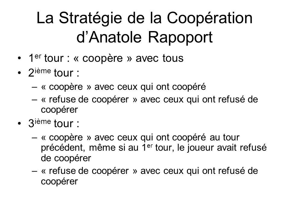La Stratégie de la Coopération d'Anatole Rapoport