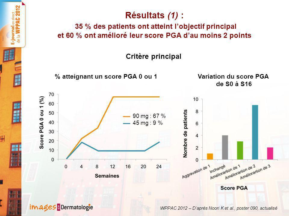 % atteignant un score PGA 0 ou 1 Variation du score PGA de S0 à S16