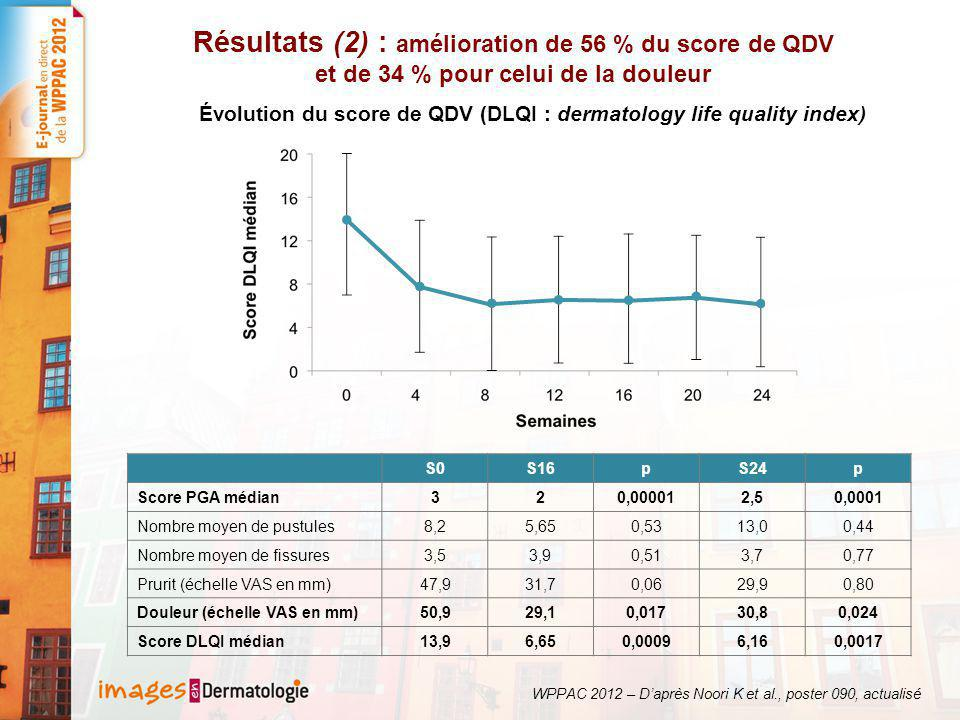 Évolution du score de QDV (DLQI : dermatology life quality index)