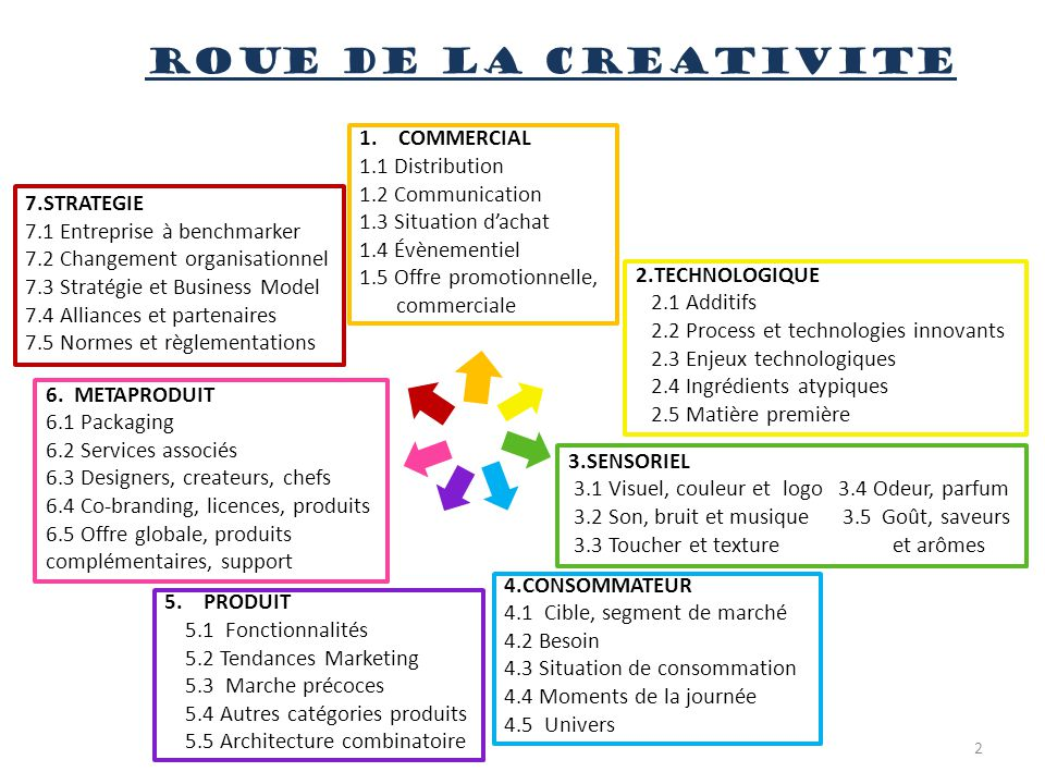 ROUE DE LA CREATIVITE COMMERCIAL 1.1 Distribution 1.2 Communication