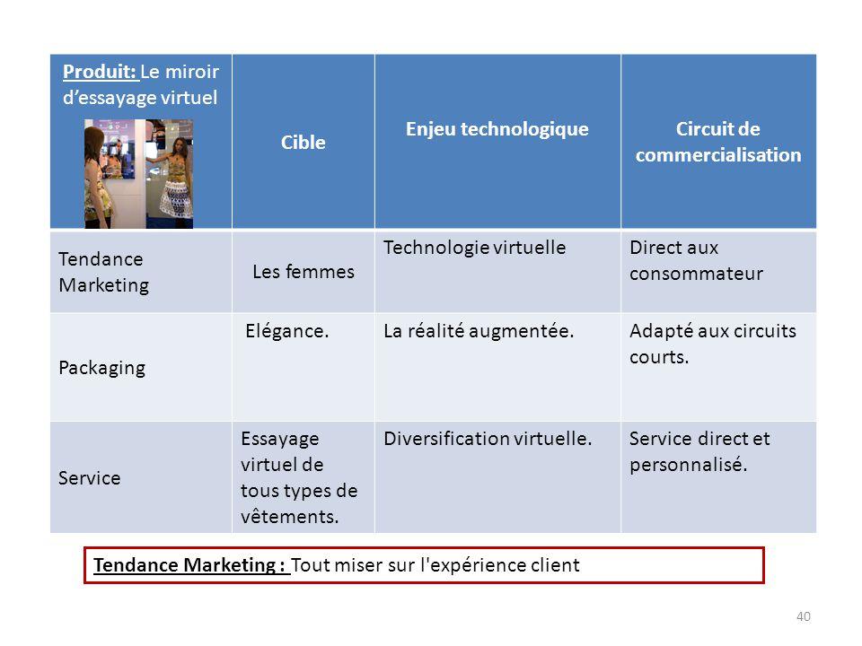 Circuit de commercialisation