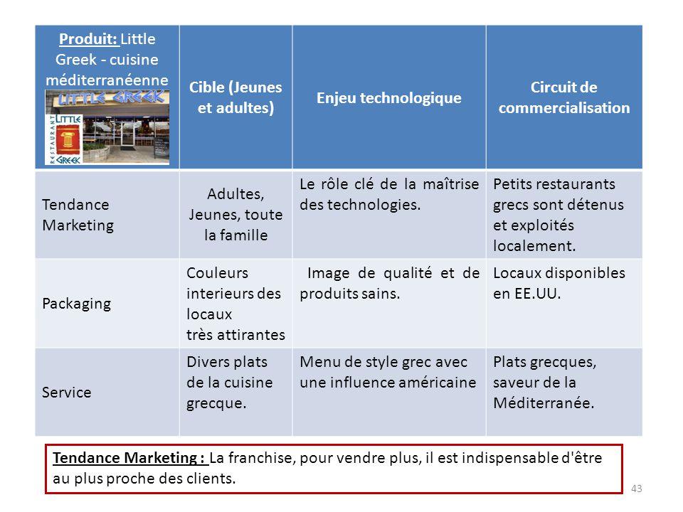 Cible (Jeunes et adultes) Circuit de commercialisation