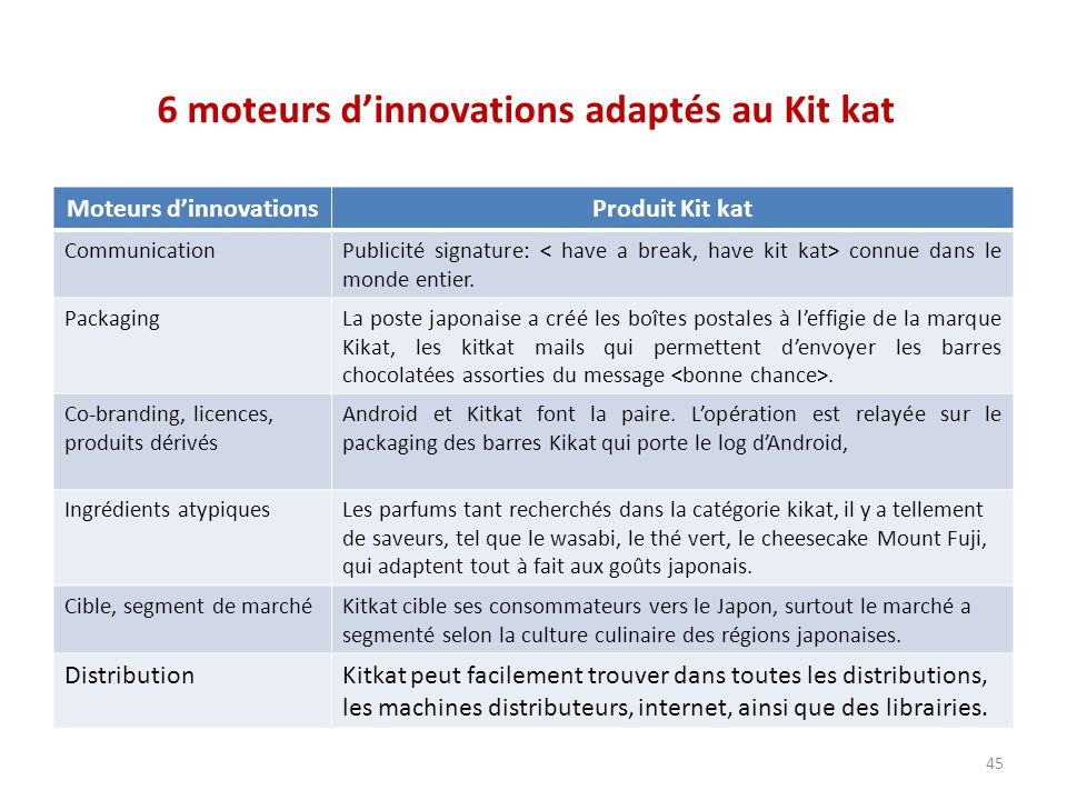 6 moteurs d'innovations adaptés au Kit kat