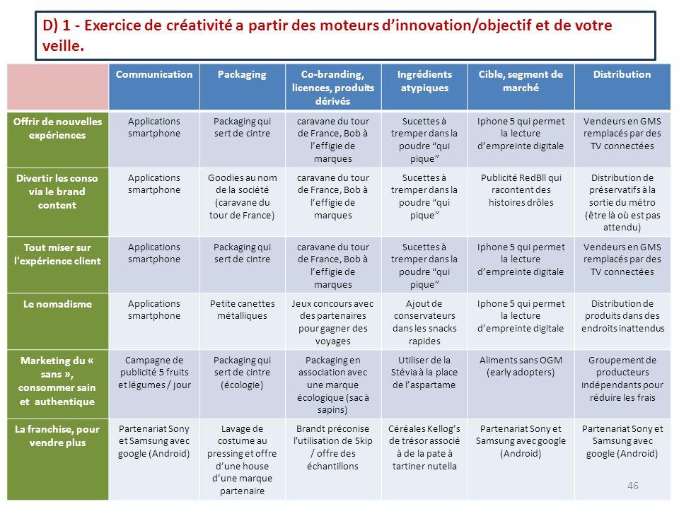 D) 1 - Exercice de créativité a partir des moteurs d'innovation/objectif et de votre veille.