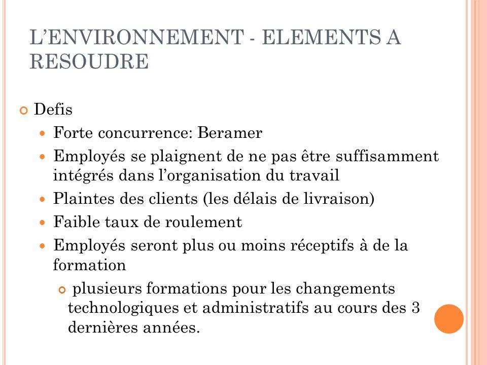 L'ENVIRONNEMENT - ELEMENTS A RESOUDRE