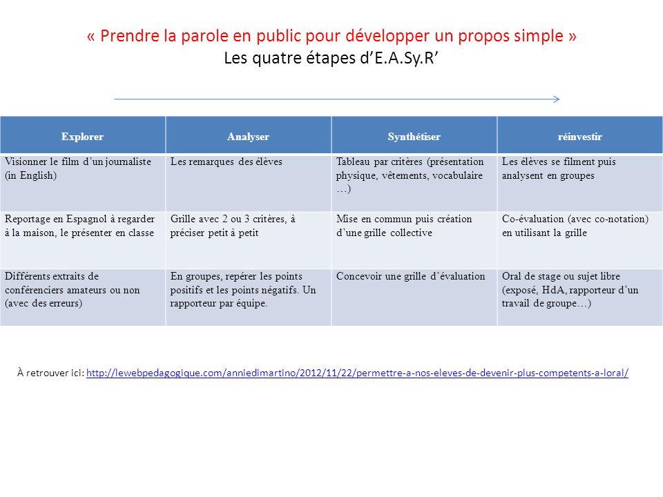 « Prendre la parole en public pour développer un propos simple » Les quatre étapes d'E.A.Sy.R'