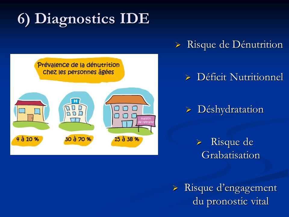 6) Diagnostics IDE Risque de Dénutrition Déficit Nutritionnel