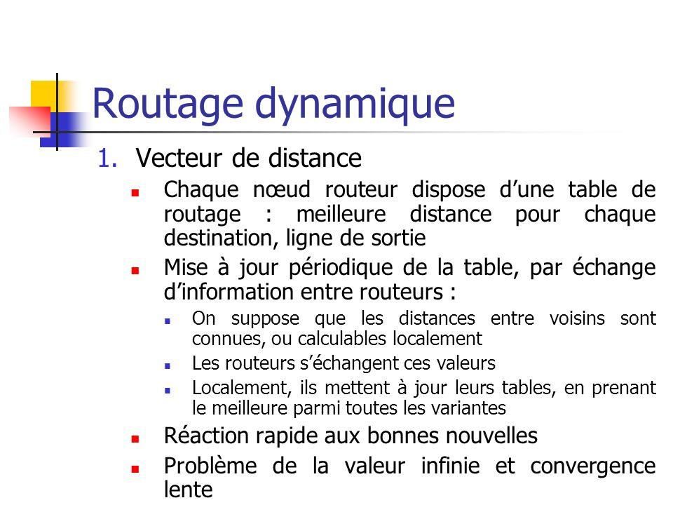 Routage dynamique Vecteur de distance