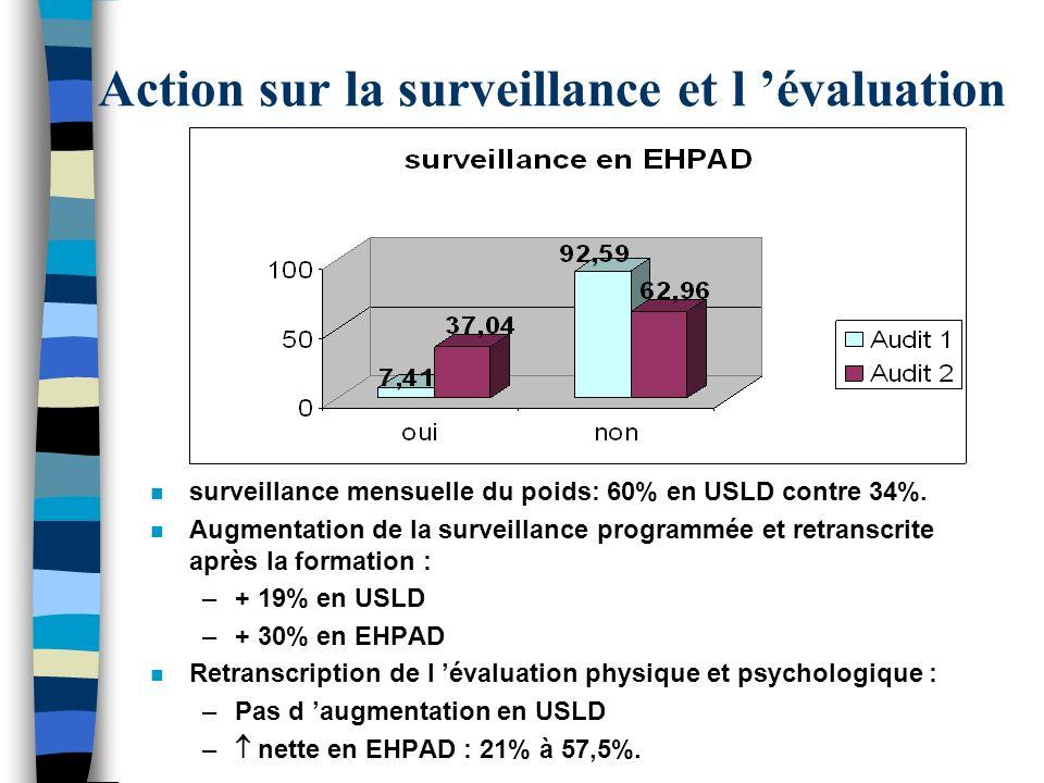 Action sur la surveillance et l 'évaluation