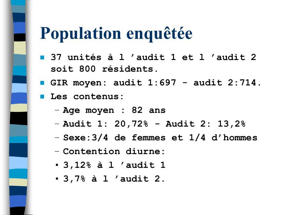 Population enquêtée37 unités à l 'audit 1 et l 'audit 2 soit 800 résidents. GIR moyen: audit 1:697 - audit 2:714.